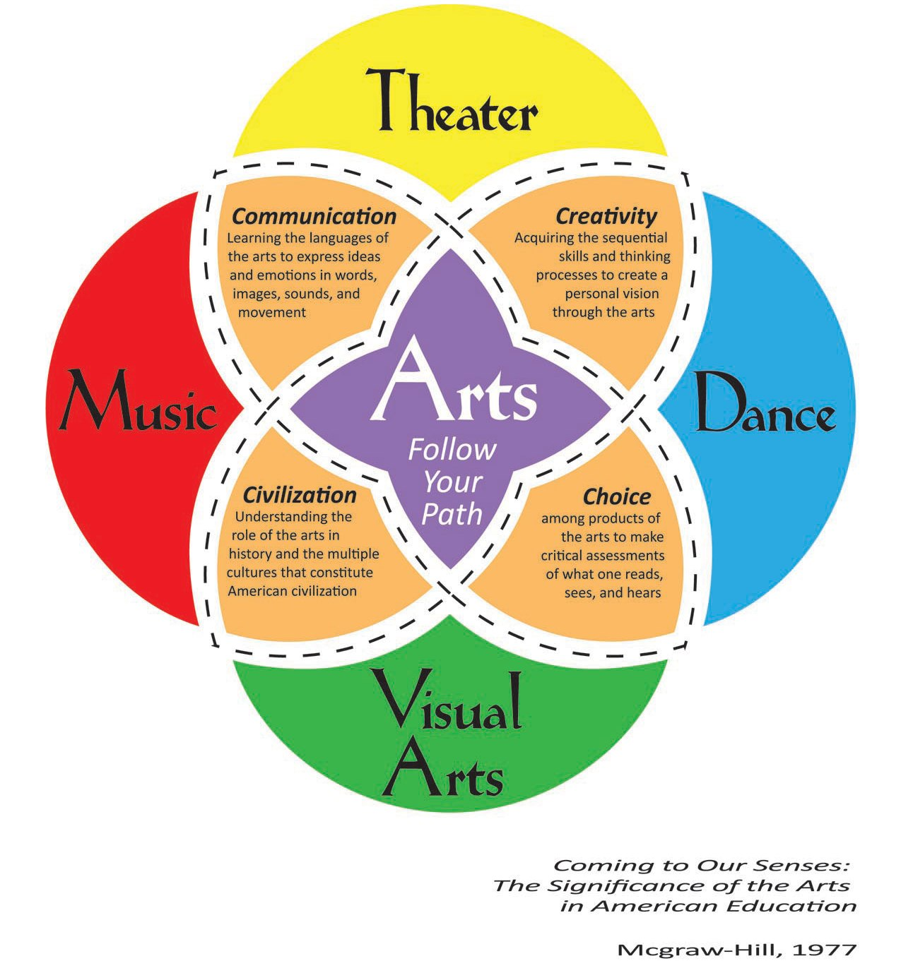 understanding the liberal arts education model The value of a liberal arts education goes far beyond its economic value graduates understand problems, generate solutions, and communicate those solutions to others in many ways, a liberal arts education is education for life.